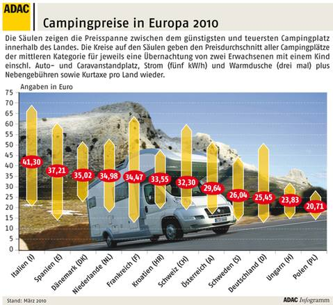 Campingpreise in Europa 2010